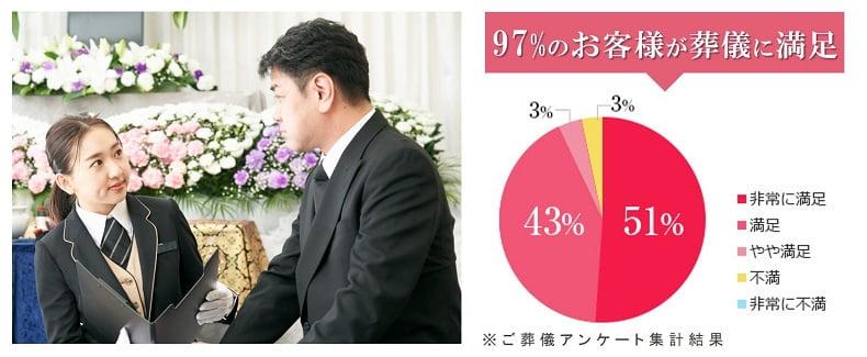 99%のお客様が葬儀内容に満足